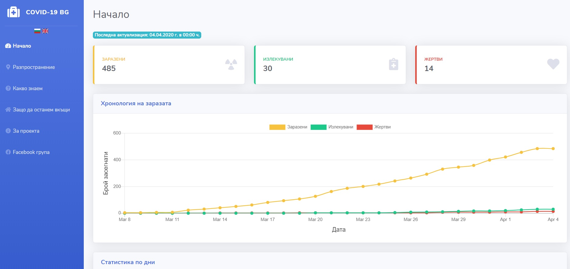 Актуална информация и графики за разпространението на коронавируса в България