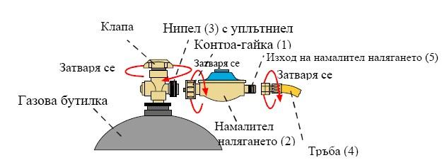 Инструкция за експлоатация за газово барбекю