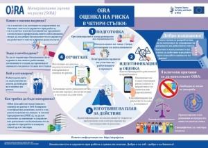 OiRA с нова инфографика за четирите основни стъпки в процеса на оценка на риска